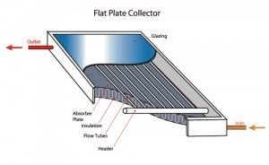 flat-plate-collector